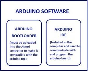 Arduinosoftware