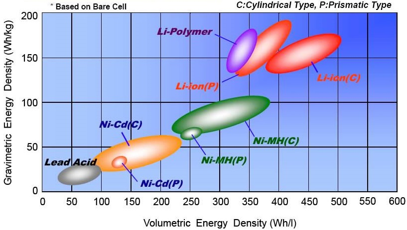 نمودار چگالی انرژی باتری
