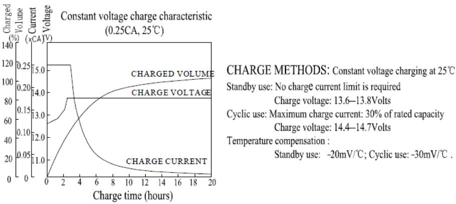 نحوه شارژ باتری سرب اسیدی