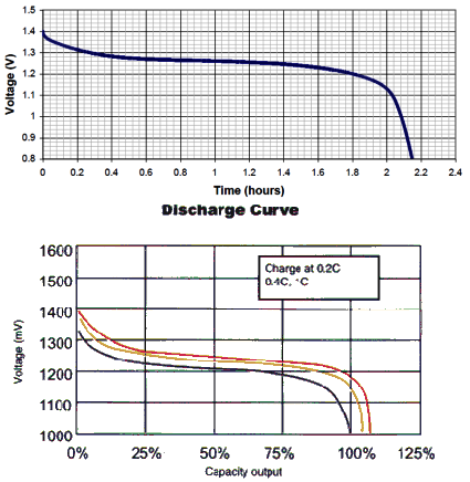 نمودار دشارژ باتری نیکل کادمیوم