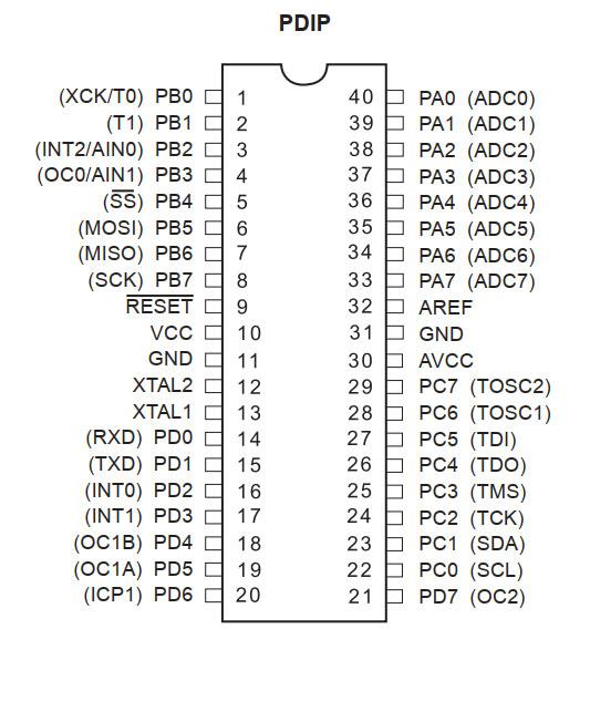 نمای پایههای ATmega16