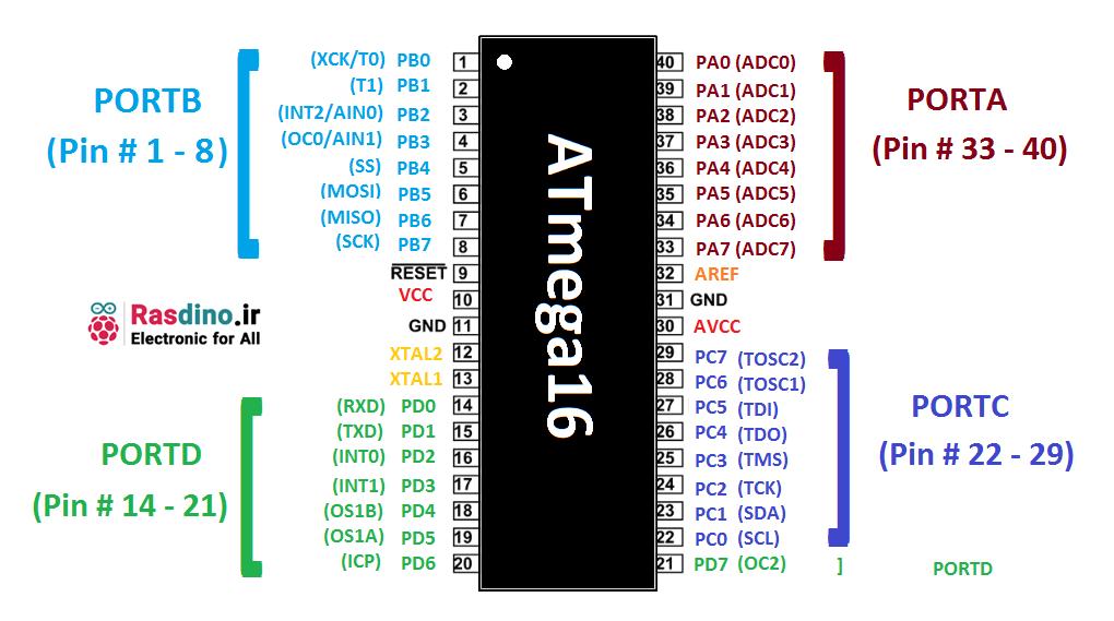 پایه های ATmega16