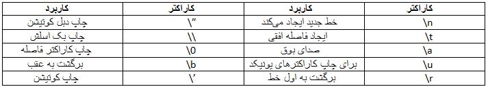 جدول کاراکترهای کنترلی