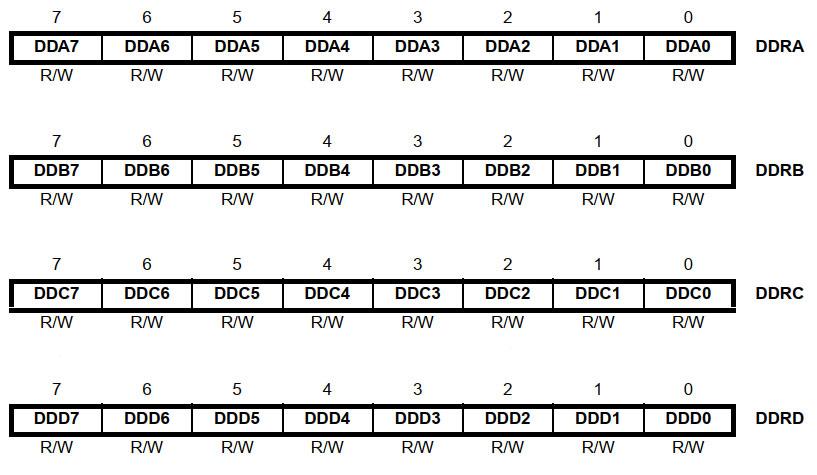 رجیسترهای DDR در ATmega16