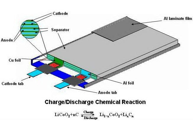 باتری لیتیوم پلمیر