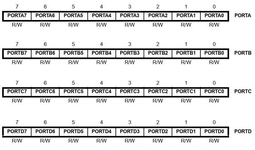 رجیسترهای PORT در ATmega16