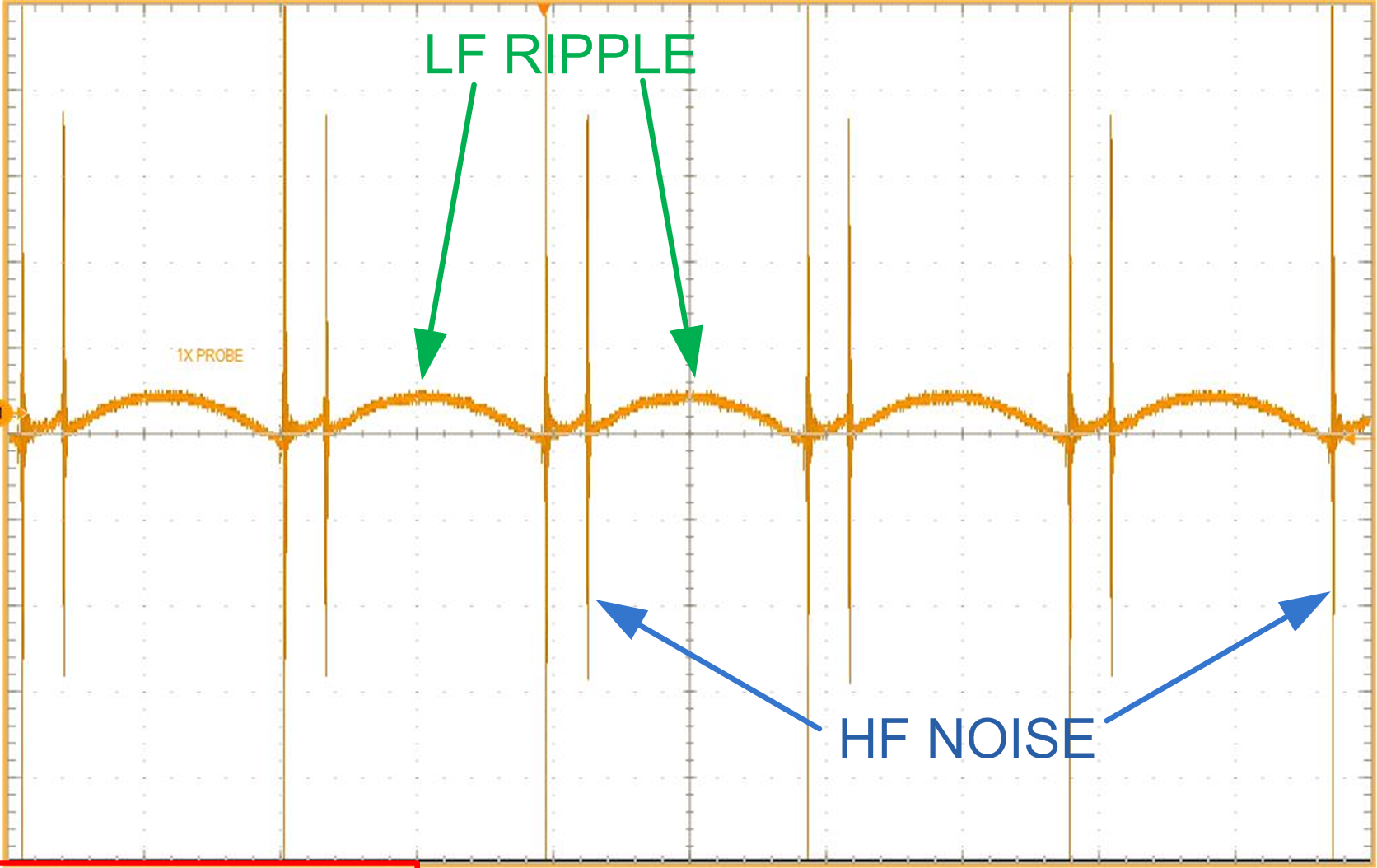 ریپل ولتاژ یا جریان خروجی Vr