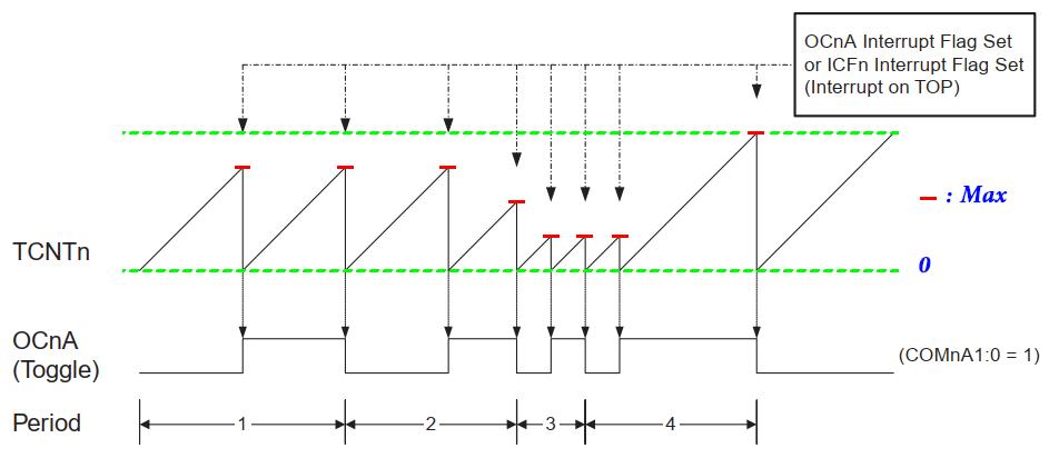 نمودار مد CTC در تایمر کانتر 1