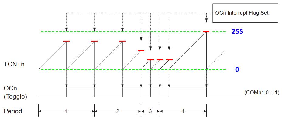 نمودار عملکرد مد CTC