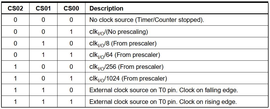 عملکرد بیتهای انتخاب کلاک تایمر 0