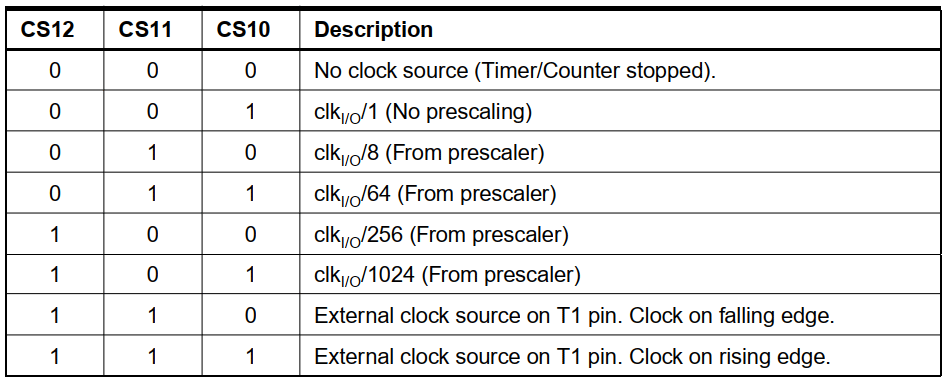 عملکرد بیت های CS تایمر کانتر 1