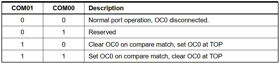 عملکرد OC0 در حالت Fast PWM