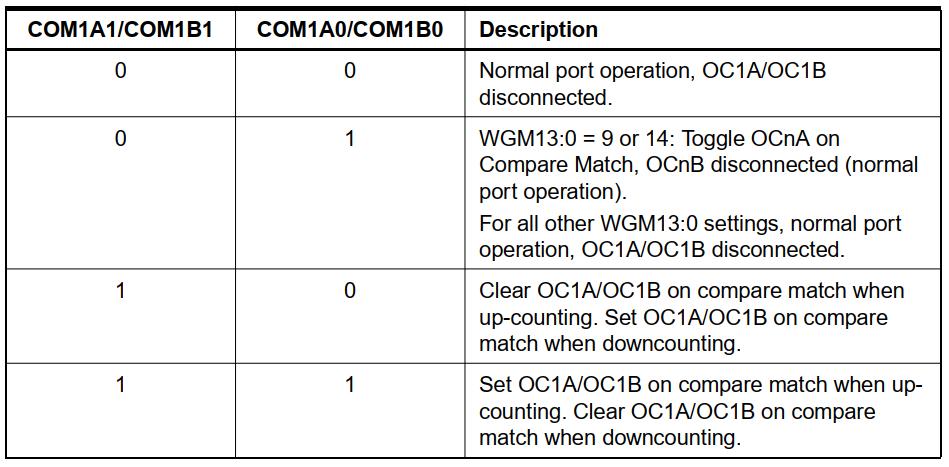توضیح بیتهای COM در مد Correct PWM