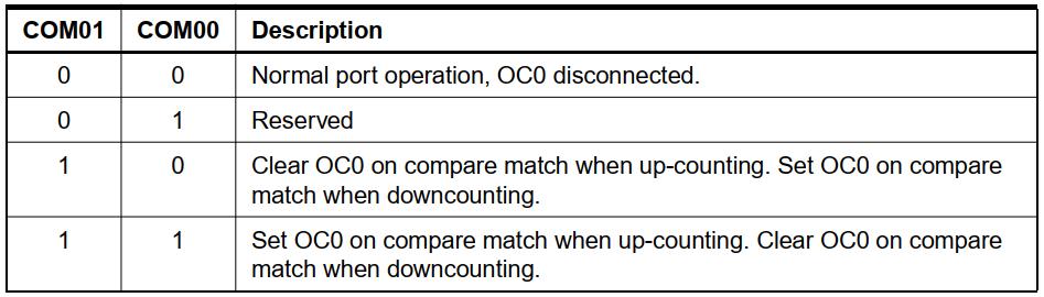 عملکرد OC0 در حالت Correct PWM