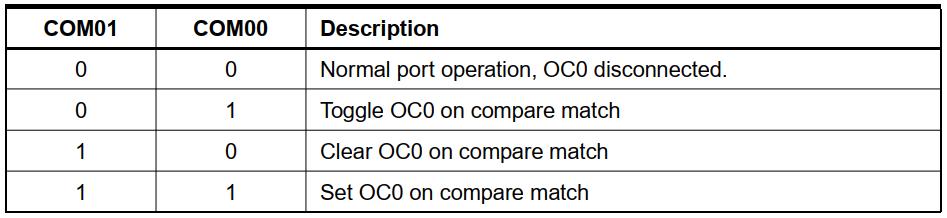 عملکرد OC0 در حالت غیر PWM