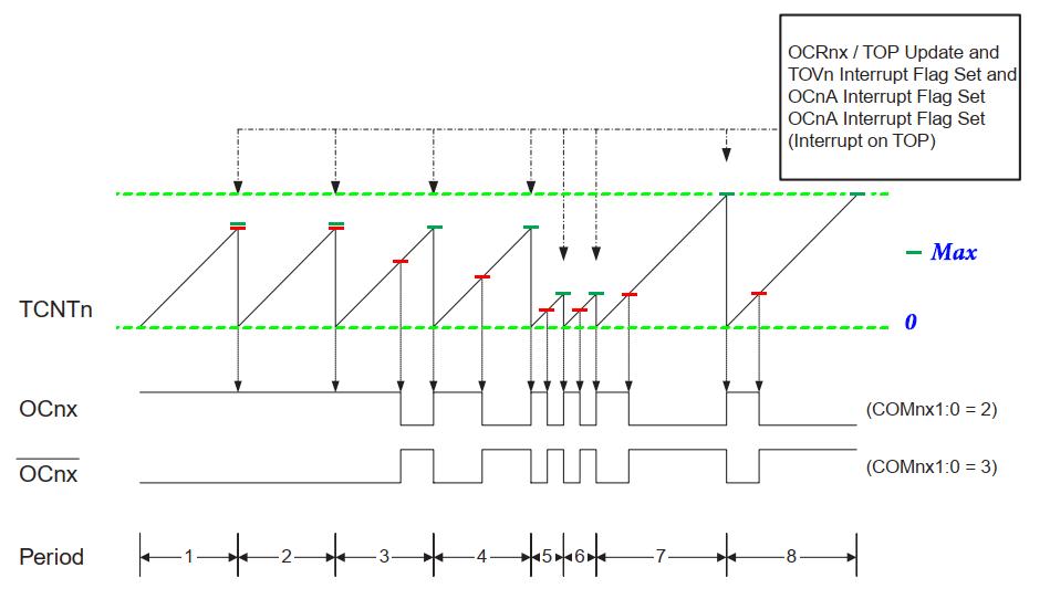 نمودار مد Fast PWM در تایمر کانتر 1
