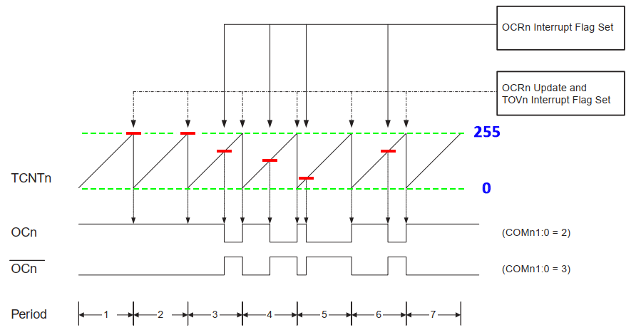 نمودار عملکرد مد Fast PWM
