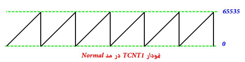 نمودار مد Normal در تایمر کانتر 1
