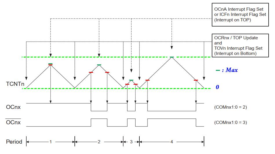 نمودار مد Phase And Frequency در تایمر کانتر 1
