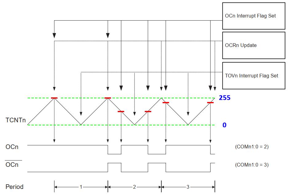 نمودار عملکرد مد Correct PWM