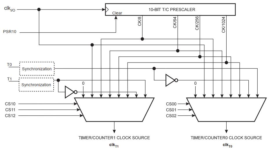 نقشه سخت افزاری توزیع کلاک تایمر کانترها