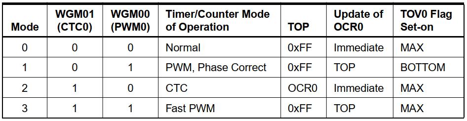 انتخاب مدهای عملکرد با WGM