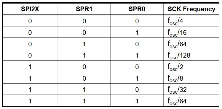 بیتهای SPR برای انتخاب کلاک