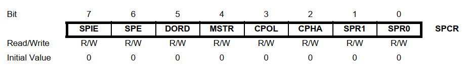 رجیستر SPCR در ATmega16