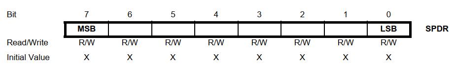 رجیستر SPDR در ATmega16
