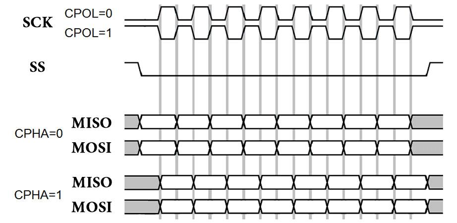 دیاگرام و زمان بندی رابط SPI