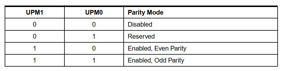 تنظیم بیت توازن توسط UPM