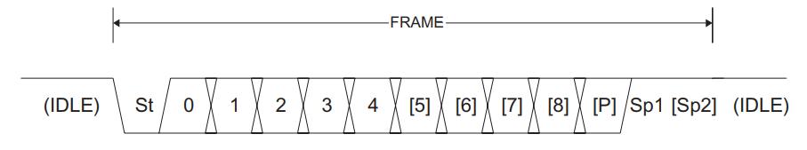 بیتهای یک frame