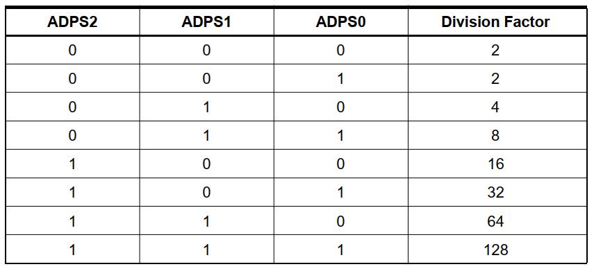 ضرایب پیش تقسیم مبدل ADC