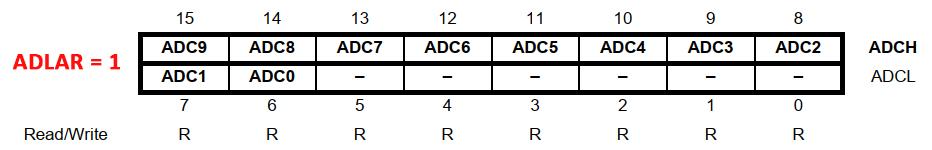 رجیسترهای ADCL و ADCH با ADLAR = 1