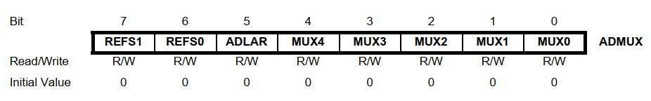 رجیستر ADMUX در AVR