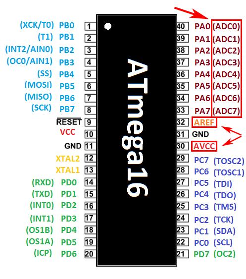 پایههای ADC در ATmega16