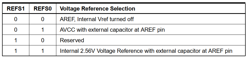 انتخاب ولتاژ مبنا مبدل ADC