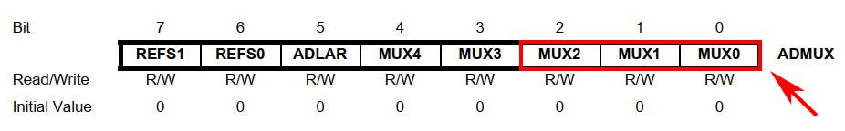 بیتهای MUX برای مقایسه کننده آنالوگ