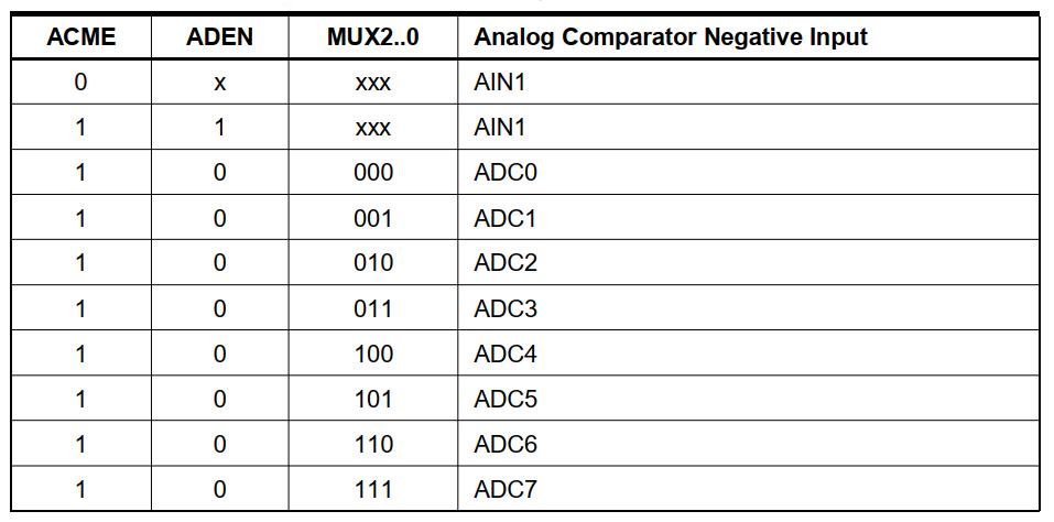 مقادیر ممکن برای بیتهای MUX جهت انتخاب پایه سیگنال منفی مقایسه کننده
