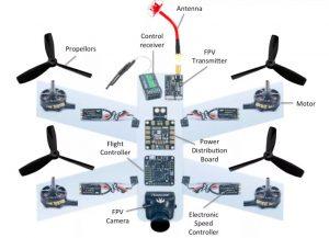 اجزای ربات پرنده | رزدینو