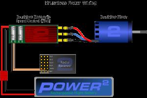 موتور براشلس سیمی | رزدینو