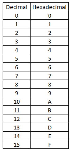 جدول مقادیر هگزادسیمال